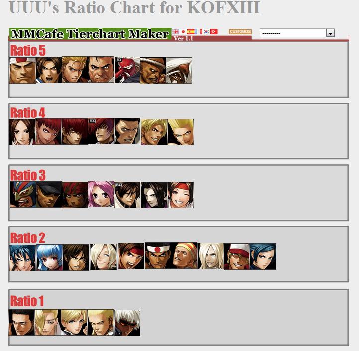 KOF XIII Ratios for Tokyo, Osaka, London, SoCal and Paris